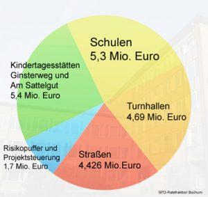 Bochum: Die Stadtverwaltung hat einen Vorschlag zur Verwendung der Mittel aus dem Investitionsprogramm des Bundes für die Kommunen vorgelegt. Dabei geht es um eine erste Tranche.