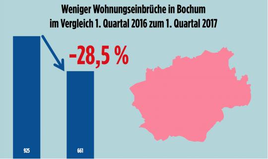 Weniger Wohnungseinbrüche in Bochum (Vergleich Q1/2016 und Q1/2017)