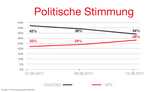 Politische Stimmung (Forschungsgruppe Wahlen), Stand: 15.09.2017
